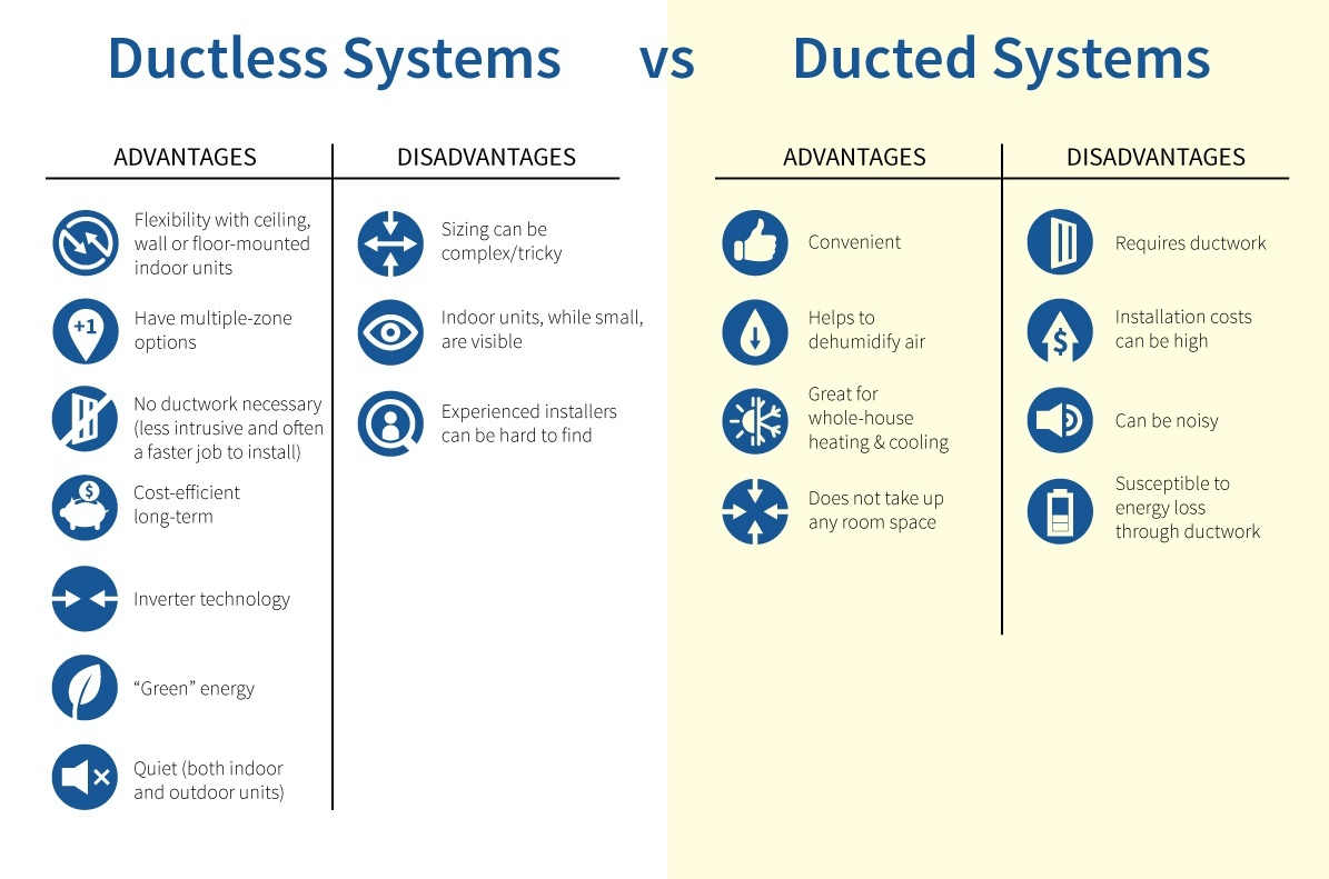 Choosing Between Ducted Vs Ductless Systems Hb Mcclure