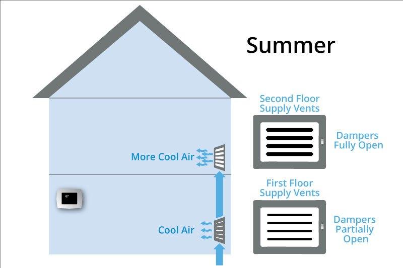 forced-air hvac summer vents