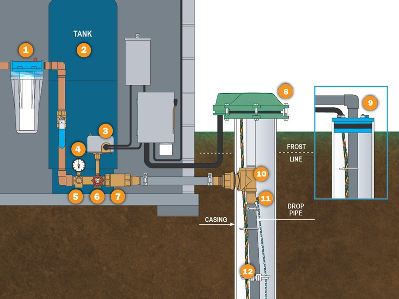 Water Well Systems Diagram