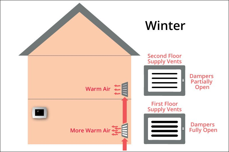 Why Is It So Cold Downstairs? 3 Things You Can Do Today to