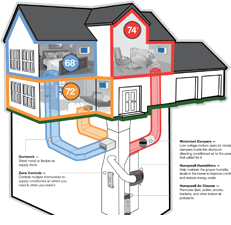 Heating and Cooling Temperature Zoning