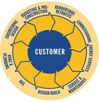 services_wheel_1